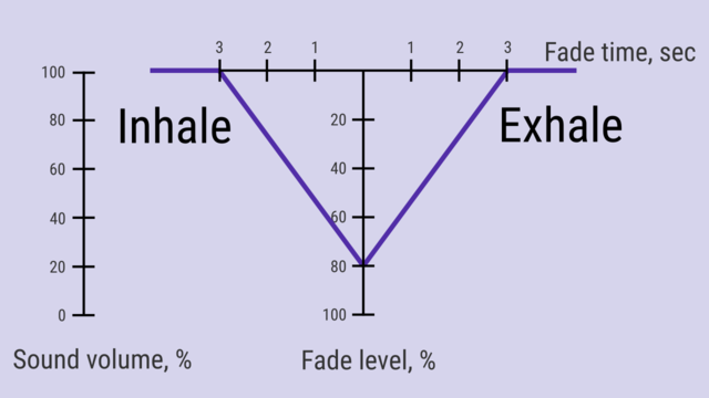 Prana breath fade level fade time scheme.png